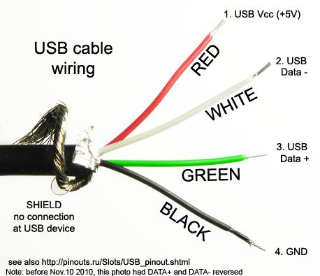 رنگ سیم های USB